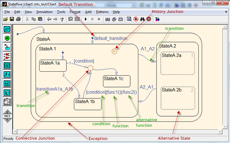 Figure 5. The view of the SF-chart in the editor