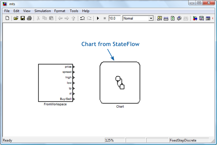 Figure 6. The blocks of the input subsystem and the StateFlow chart