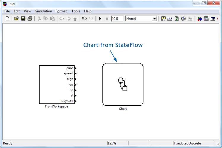 Figura 6. Bloques del subsistema de entrada y el gráfico de StateFlow