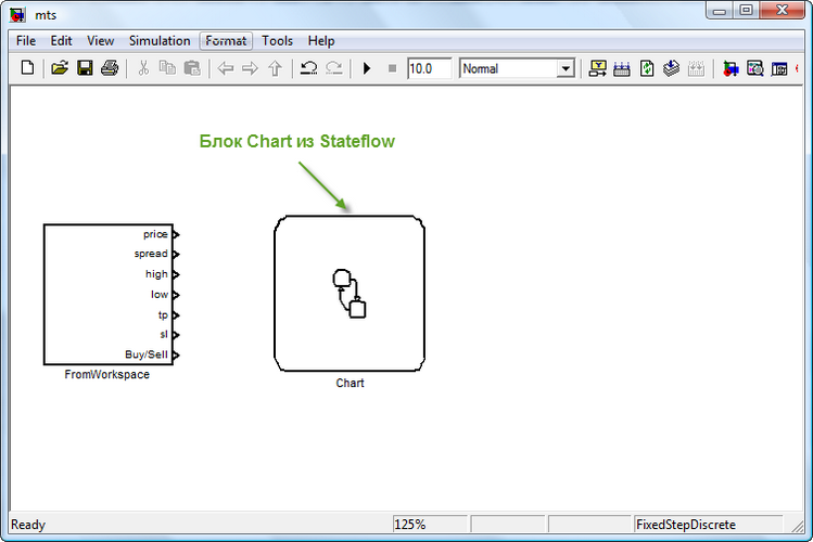 Рисунок 6. Блоки входной подсистемы и SF диаграммы