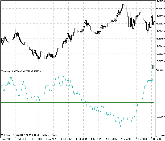 Indicator of the trendiness on EURUSD