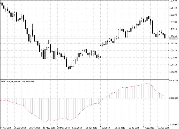 Abb. 1 MACD Indikator auf EURUSD Tageschart