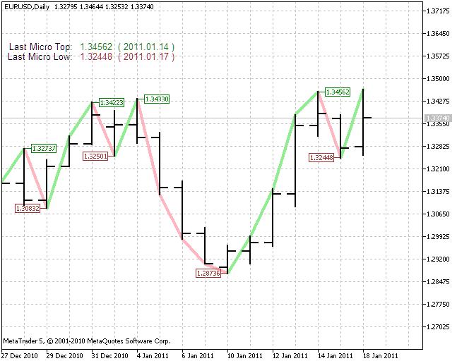 Figura 2. O indicador de uma tendência menor