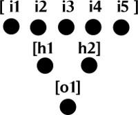 Figura 2. Capas de red neuronal de feed-forward