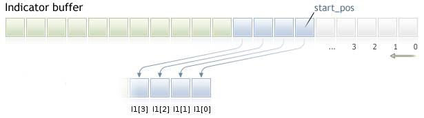 Figura 4. Recopilar datos de la ventana de entrada de datos del buffer del indicador