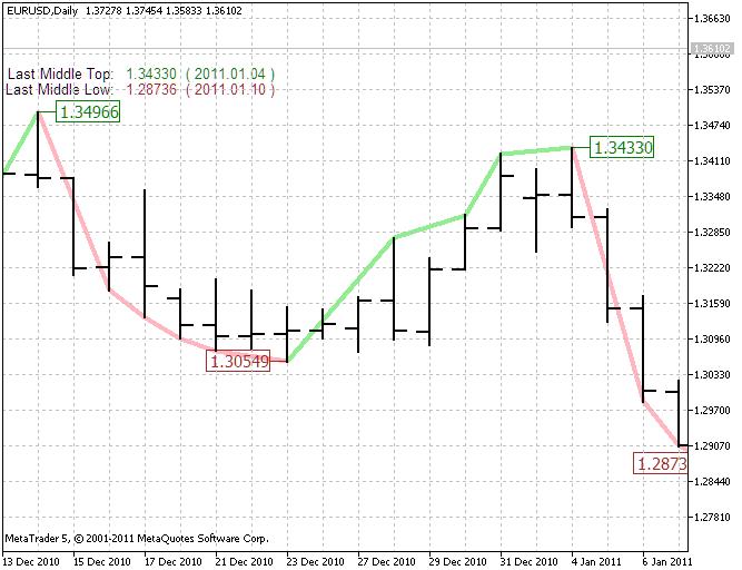 Figura 4, O indicador de tendência intermediária