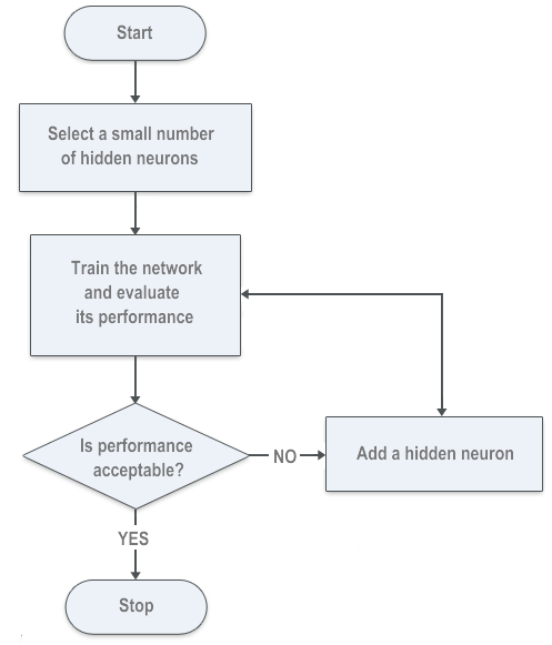 Figure 6. Forward selection algorithm for number of hidden neurons