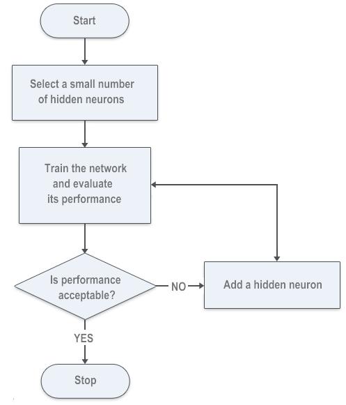 Figura 6. Algoritmo de selección avanzado para calcular el número de neuronas ocultas