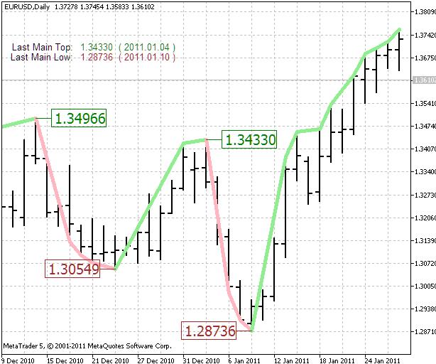 Figura 6. O indicador da tendência principal