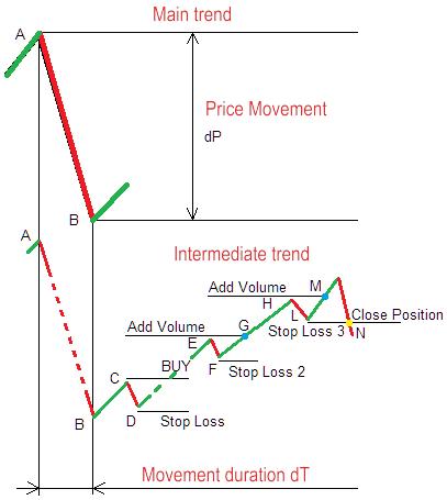 Figura 9. Posições comerciais longas