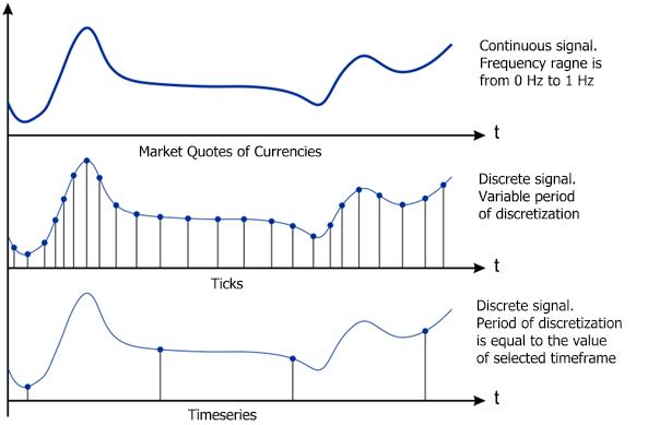 Formas de presentación de las cotizaciones
