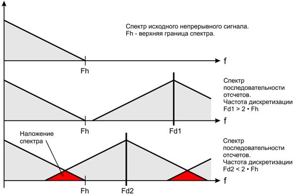 Рисунок 2. Наложение спектра