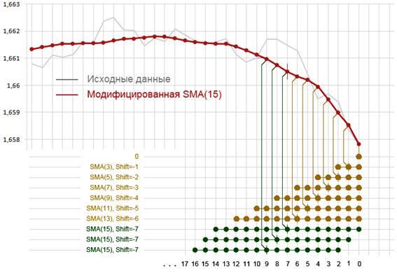 Рис. 2. Модифицированная SMA