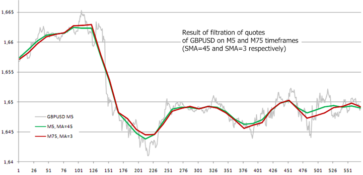 Filtración de las cotizaciones GBPUSD