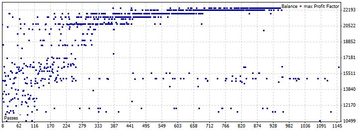 Рисунок 45. График оптимизации