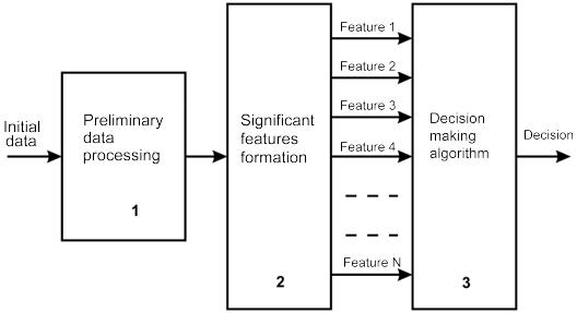 Figure 4. Decision making scheme