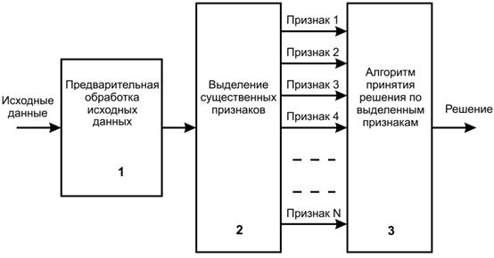 Рис. 4. Схема принятия решения