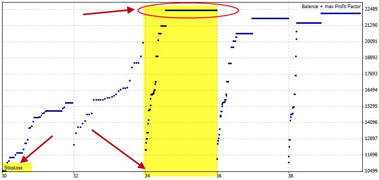 Рисунок 50. Используем результаты оптимизации для получения наилучших значений параметра StopLoss