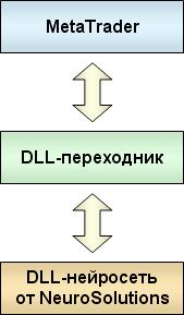 Neurosolutions инструкция - фото 5