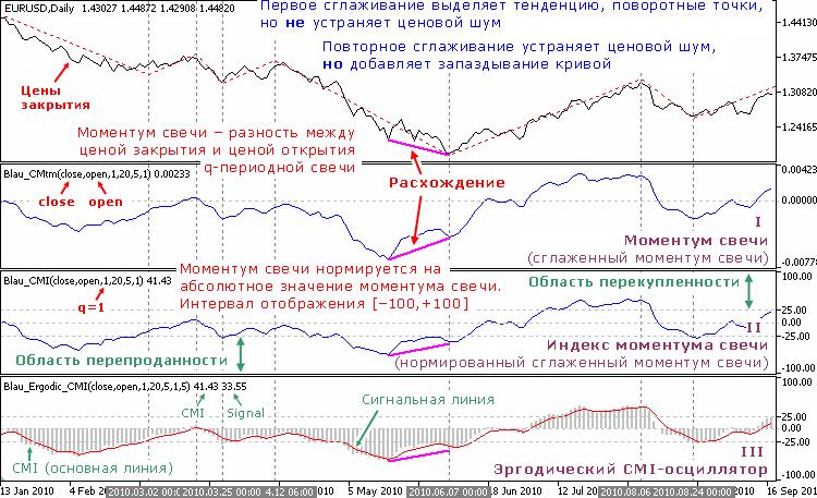 Индикаторы Уильяма Блау, основанные на моментуме свечи (нормирование по абсолютному значению моментума q-периодной свечи)