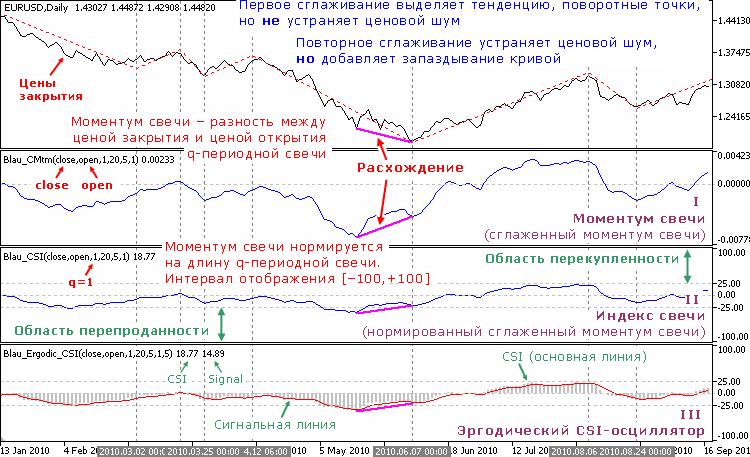 Индикаторы Уильяма Блау, основанные на моментуме свечи (нормирование по длине q-периодной свечи)