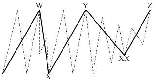 Figure 9. Triple Three