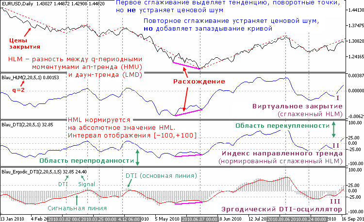 Индикаторы направленного тренда, основанные на сложном моментуме по максимумам и минимумам