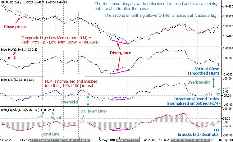 图 5.1.方向趋势指数指标
