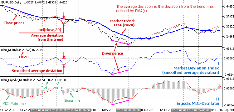 Fig. 3.1. William Blau's indicators are based on a deviation from the market trends