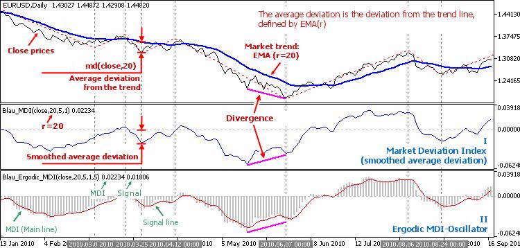 图 3.1.William Blau 基于市场趋势偏差的指标