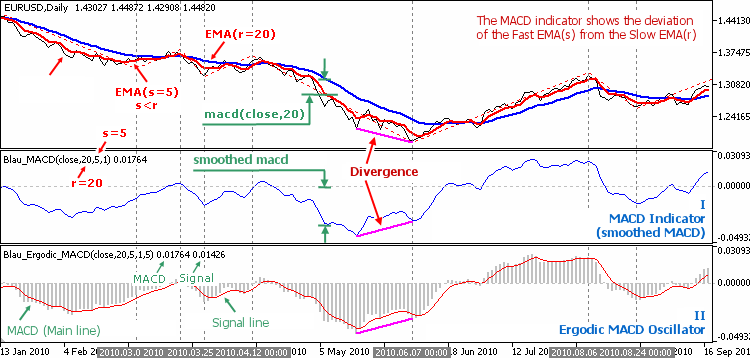 Fig. 3.2. Indicators by William Blau are based on the Moving Averages Convergence/Divergence