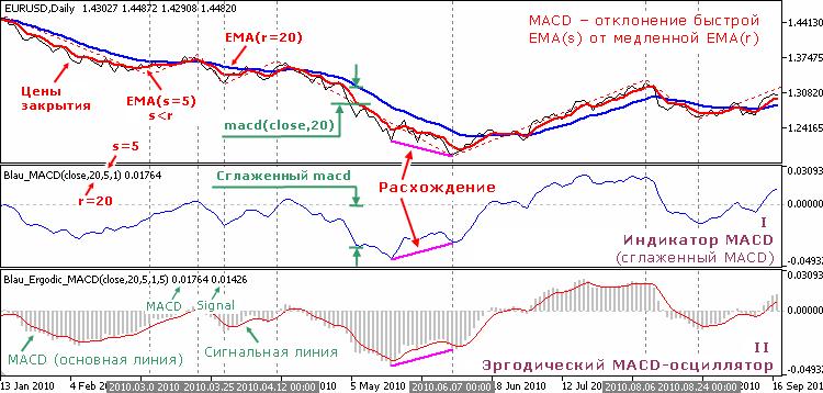 Индикаторы Уильяма Блау, основанные на схождении/расхождении скользящих средних