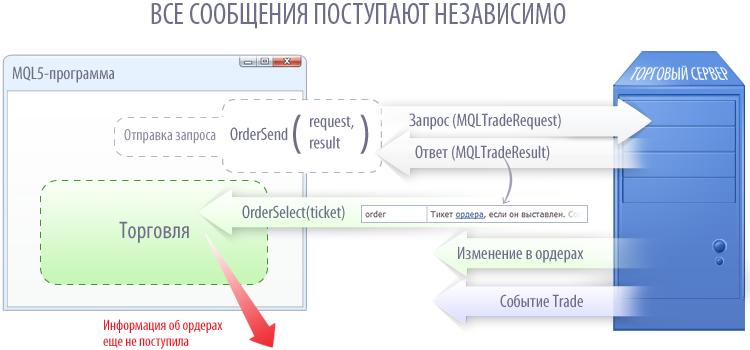 Все сообщения из торгового сервера поступают в терминал независимо друг от друга