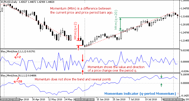 Fig. 1.1. Momentum Indicator (q-period Momentum)