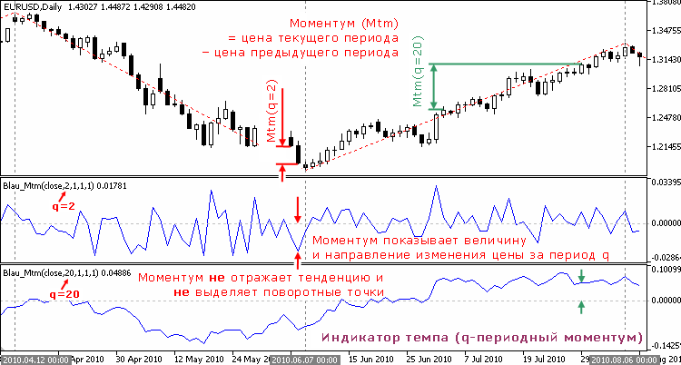 Индикатор темпа (моментум; q-периодный моментум)