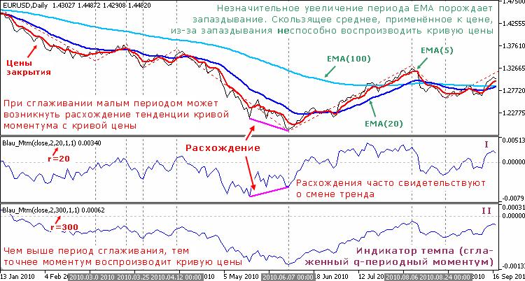 Индикатор темпа (сглаженный q-периодный моментум)