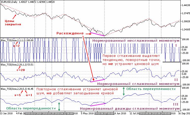 Индикатор нормированного темпа (нормированный сглаженный моментум)