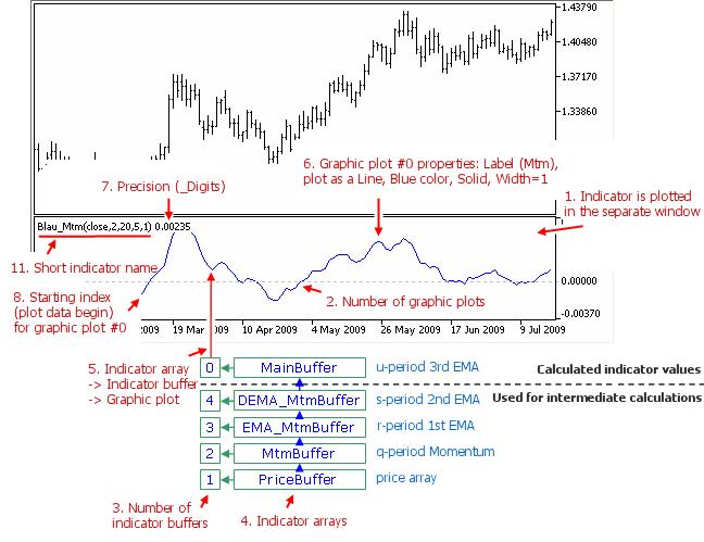 Fig. 1.6. Momentum Indicator Mtm (price,q,r,s,u)