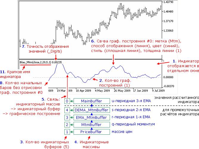 Настройки индикатора Mtm(price,q,r,s,u)