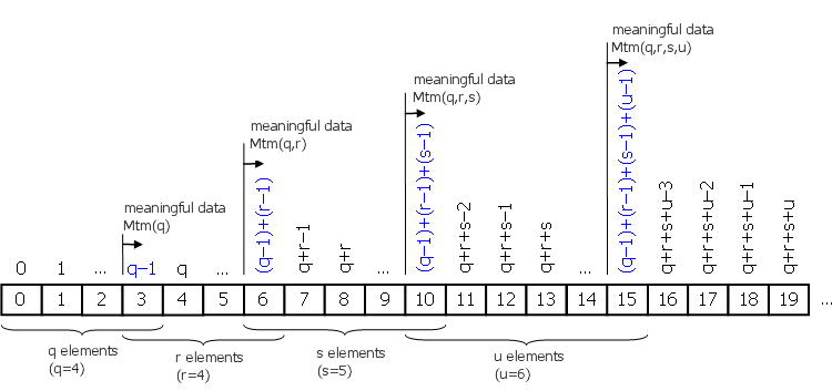Fig. 1.7. The meaningful data of the Mtm (price,q,r,s,u) indicator