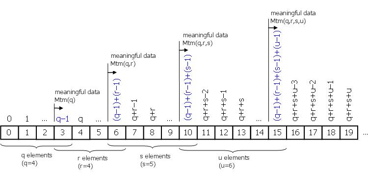 图 1.7.Mtm (price,q,r,s,u) 指标的有意义数据
