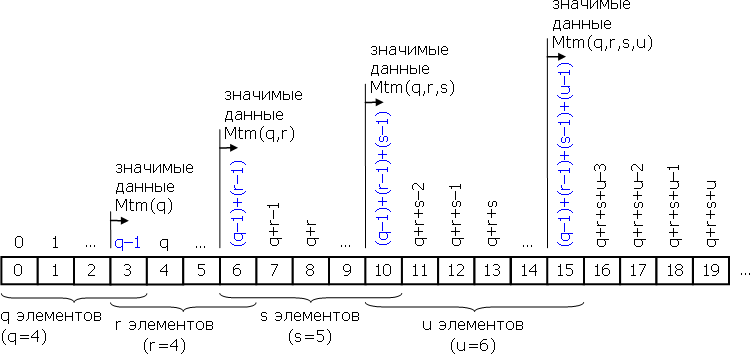 Значимые данные индикатора Mtm(price,q,r,s,u)