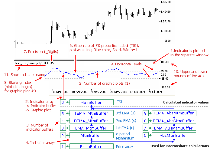 Fig. 1.8. True Strength Index TSI (price,q,r,s,u) indicator