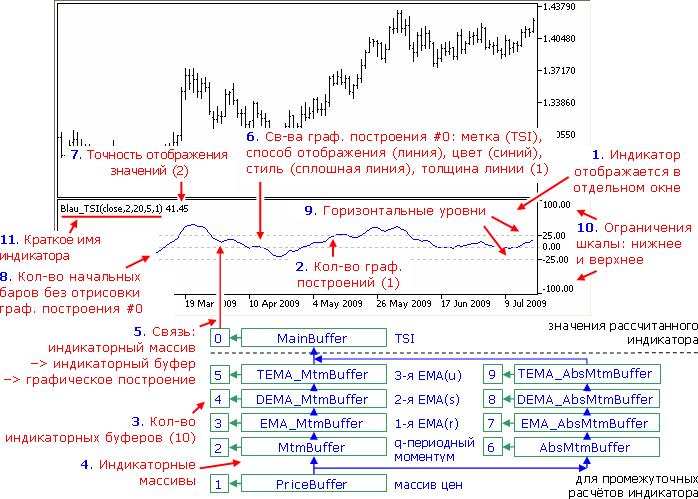 Настройки индикатора TSI(price,q,r,s,u)