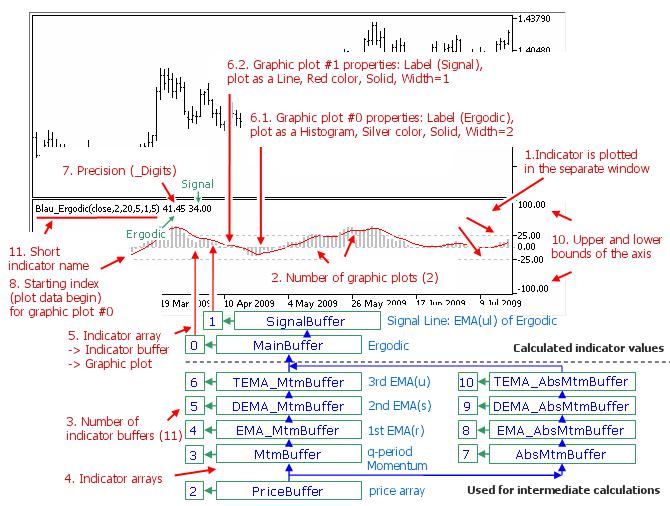 Fig. 1.9. Ergodic (price,q,r,s,u,ul) indicator
