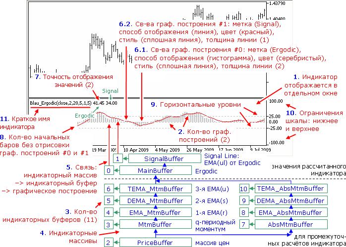 Настройки индикатора Ergodic(price,q,r,s,u,ul)