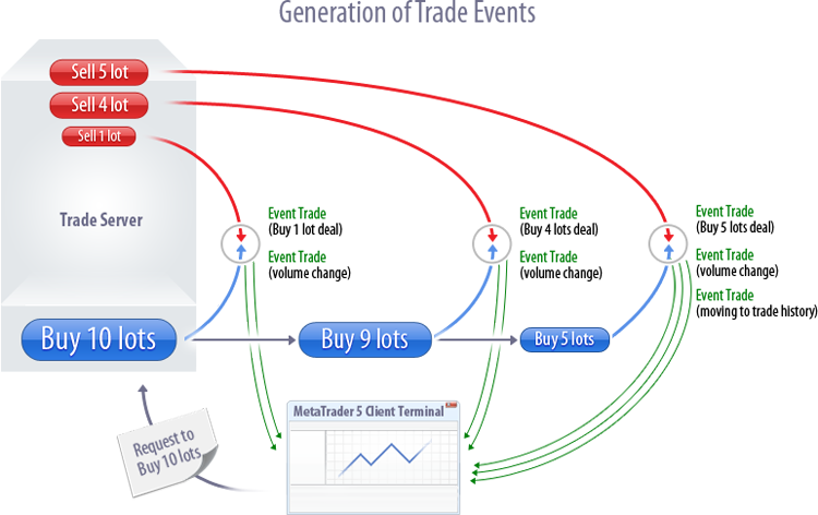 Generation of Trade Events