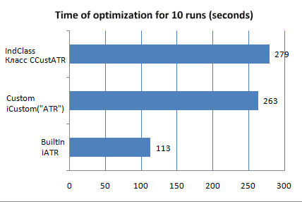 The time of optimization for three types of implementation of the ATR indicator