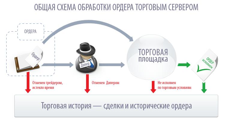 Общая схема обработки ордера торговым сервером