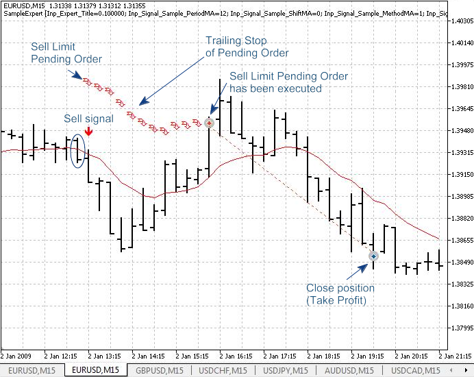 Figure 4. Trading signals for the price crossing the moving average